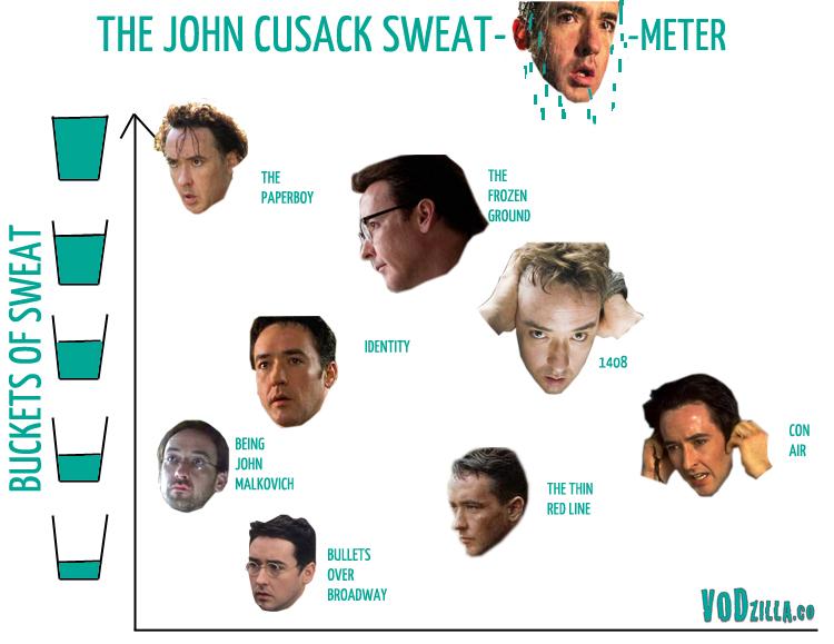 John Cusack Sweat-o-meter