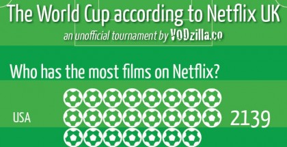 World cup Netflix UK