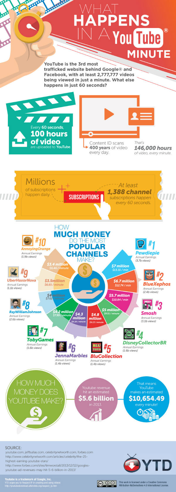 YouTube minute infographic