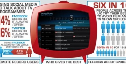 Social media TV infographic - YouView