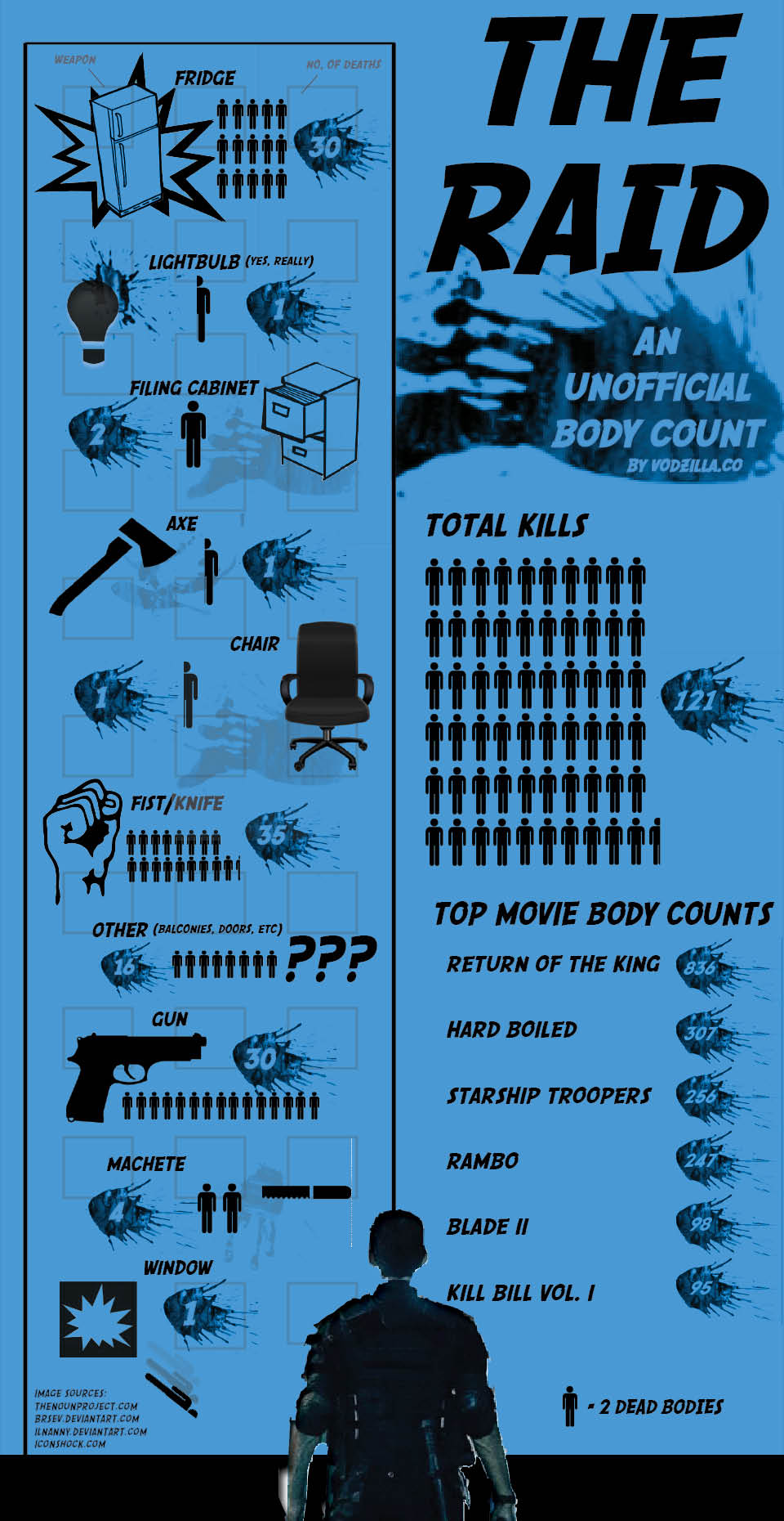 Infographic The Raid 2 Body Count Vodzilla Co How To Watch