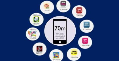 BBC iPlayer app downloads