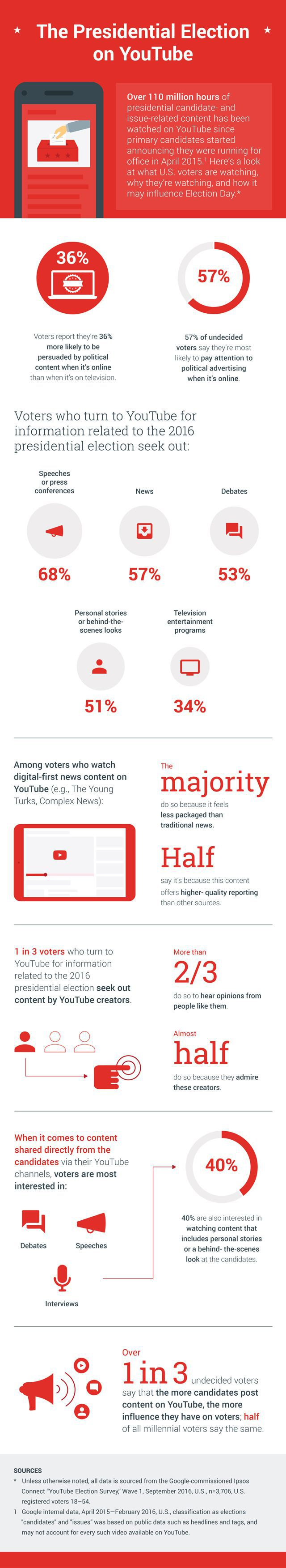 youtube-election-infographic