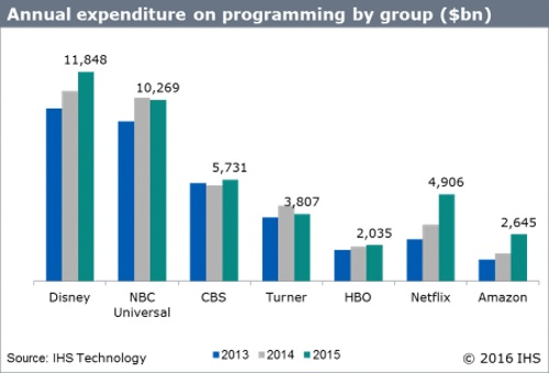 annual_expenditure_on_programming_by_group