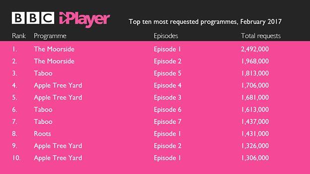 bbc iplayer february 2017