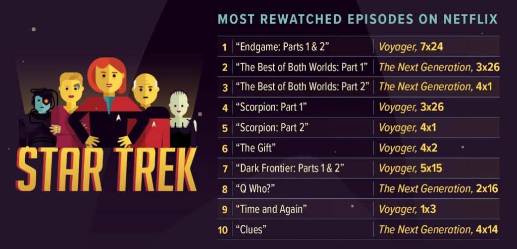 star trek most popular netflix