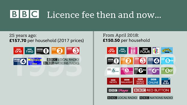 bbc licence fee comparison