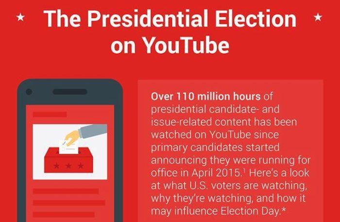 YouTube presidential debate breaks live-streaming record